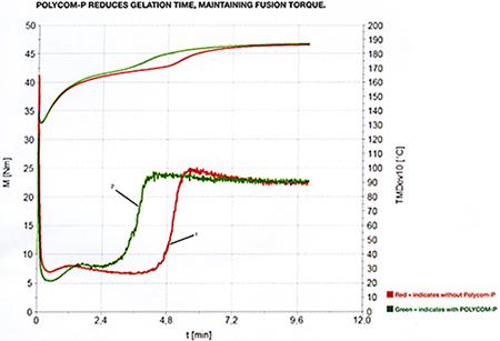 Polycom-P 溶解時間短縮・溶融トルクの保持グラフ